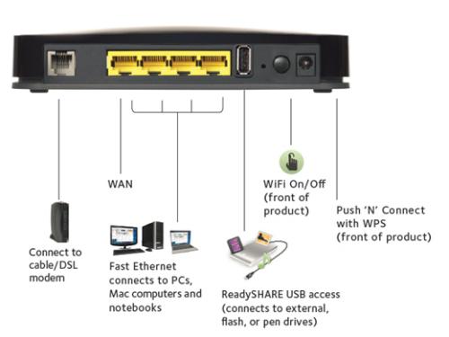 DGN2200 - Connessioni