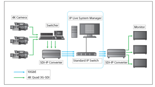Sistema Di Routing AV Basato Su Reti IP