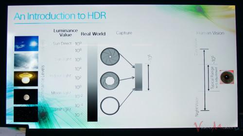 Sony Technology Days