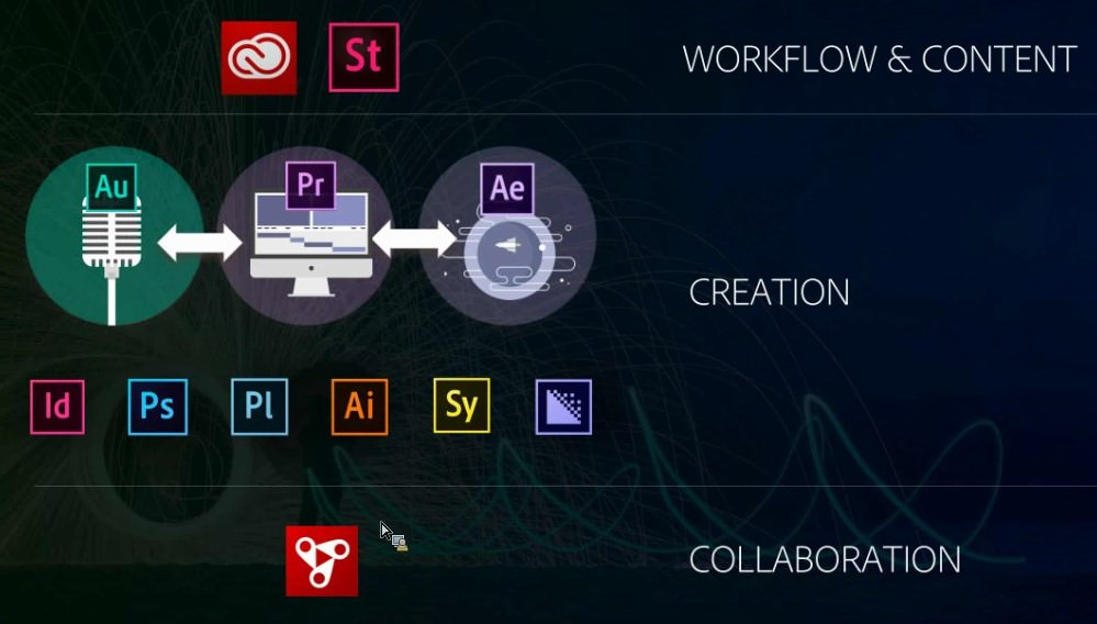Adobe Creative Cloud 2016