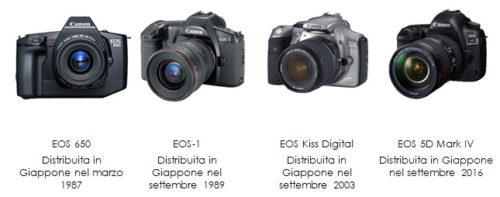 Canon EOS - Storia