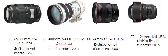 Canon Obiettivi EF - Storia